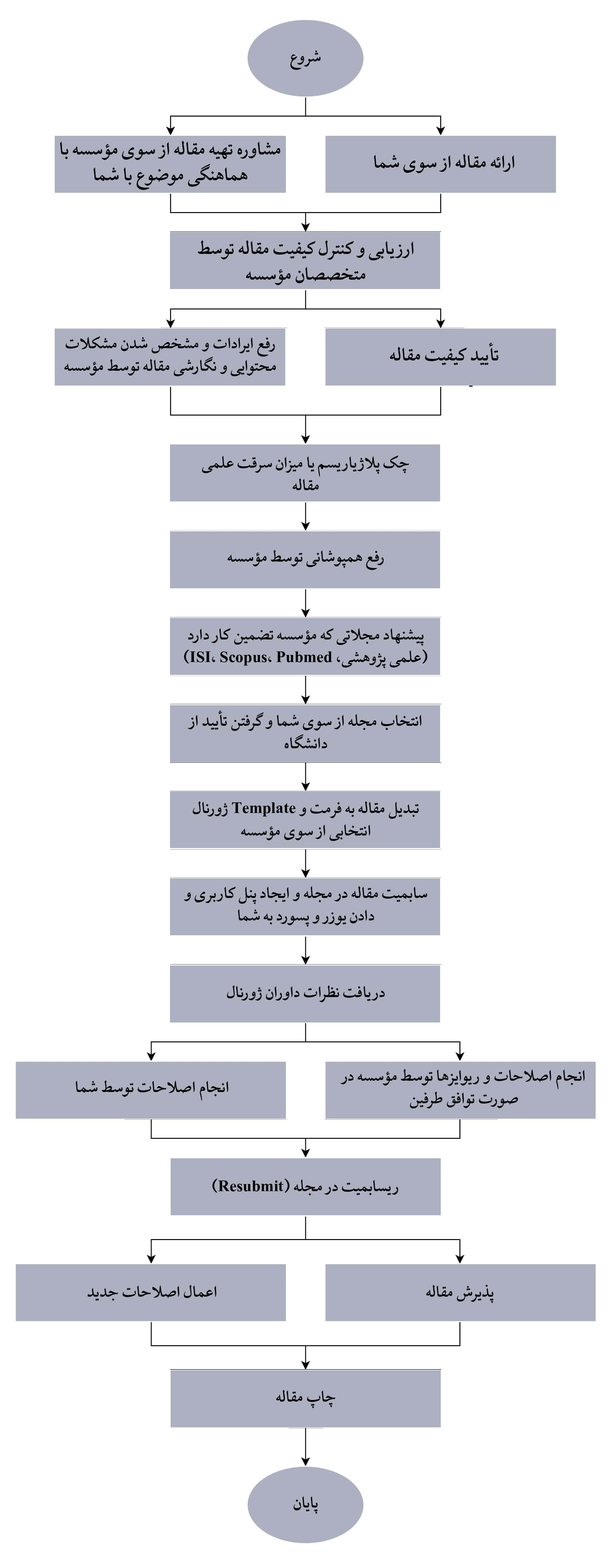 فرآیند پذیرش و چاپ مقالات علمی پژوهشی